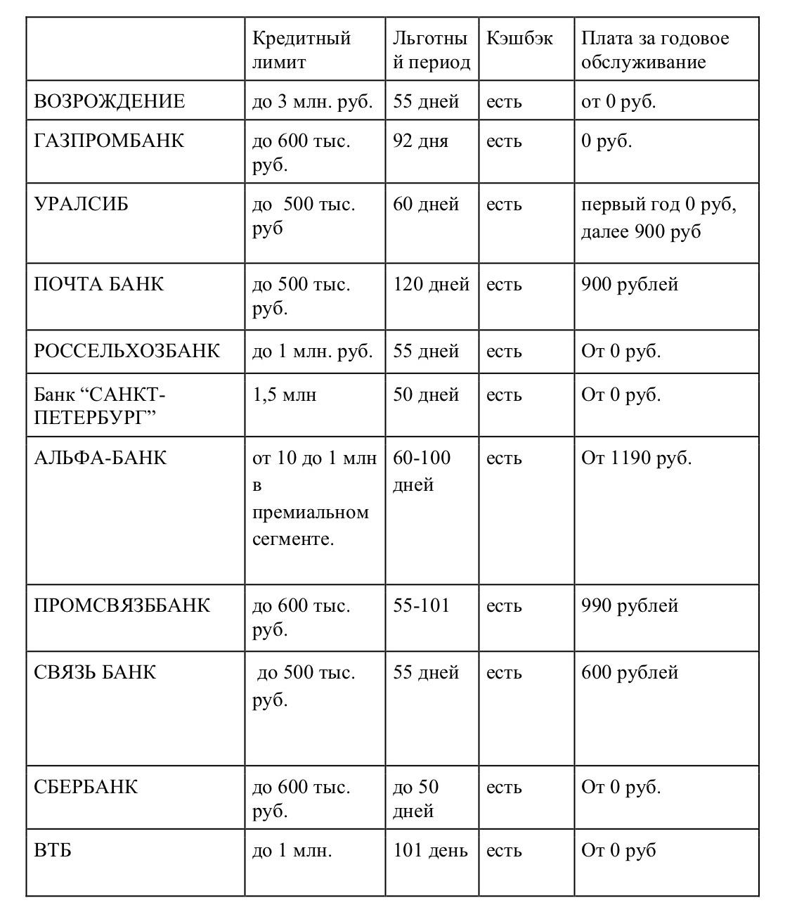 уралсиб банк кредитная карта 120 дней список банков выдающих кредит